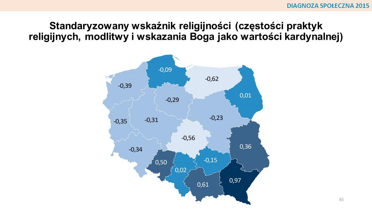 Standaryzowany wskaźnik religijności (częstości praktyk religijnych, modlitwy i wskazania Boga jako wartości kardynalnej) 65 DIAGNOZA SPOŁECZNA 2015