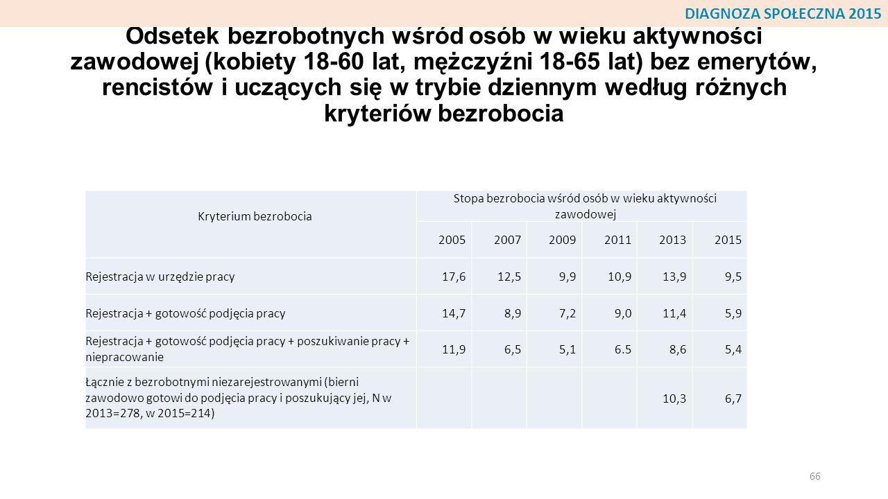 Odsetek bezrobotnych wśród osób w wieku aktywności zawodowej (kobiety 18-60 lat, mężczyźni 18-65 lat) bez emerytów, rencistów i uczących się w trybie