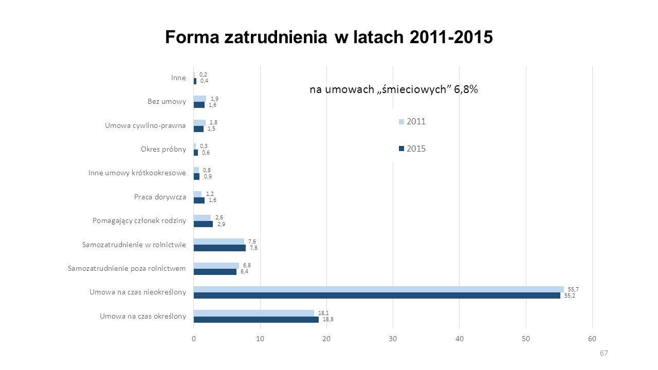"""Forma zatrudnienia w latach 2011-2015 67 na umowach """"śmieciowych"""" 6,8%"""