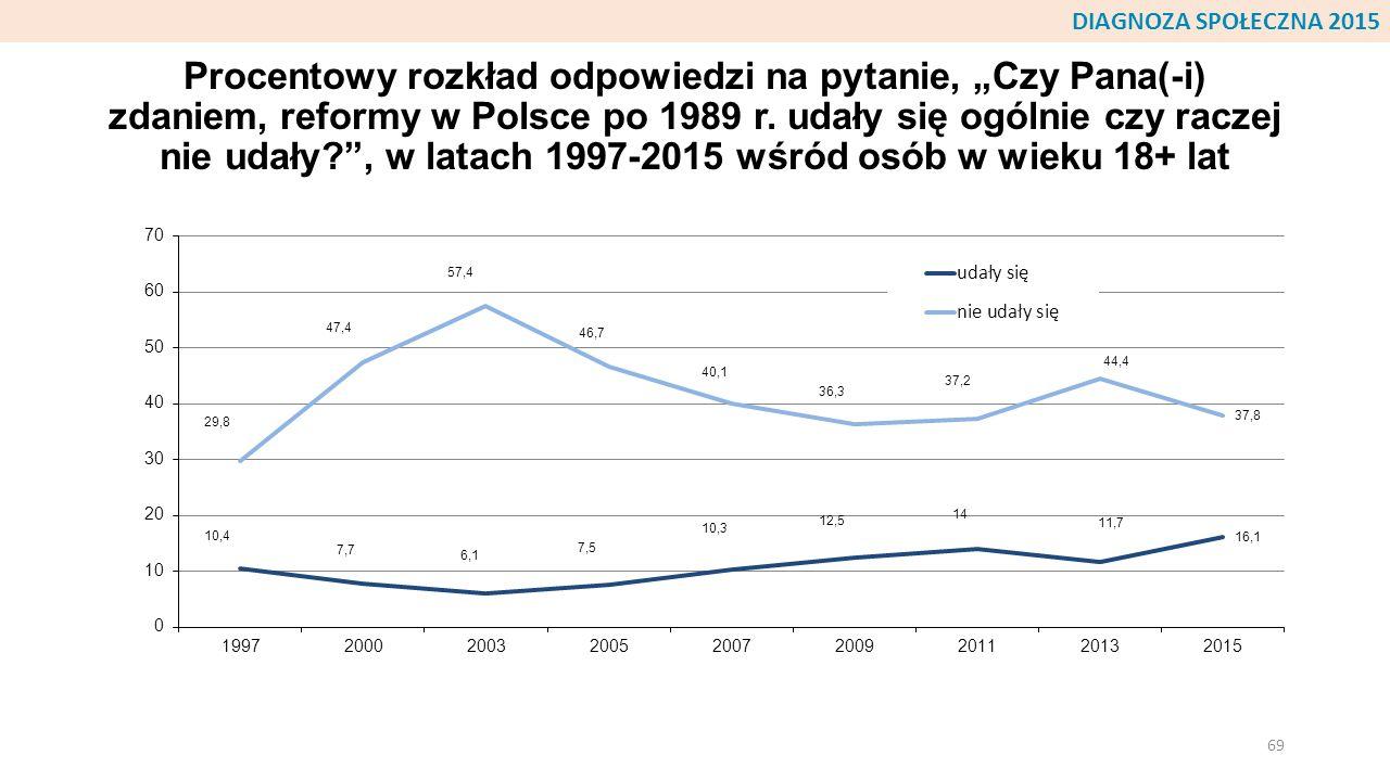 """Procentowy rozkład odpowiedzi na pytanie, """"Czy Pana(-i) zdaniem, reformy w Polsce po 1989 r. udały się ogólnie czy raczej nie udały?"""", w latach 1997-2"""