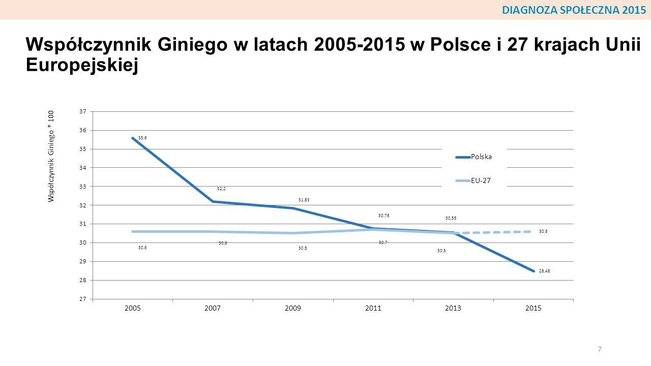 Współczynnik Giniego w wybranych krajach w roku najbliższym 2015 (zazwyczaj w 2011-2012 r.) wg Banku Światowego i w Polsce wg Diagnozy Społecznej z 2011 i 2015 r.