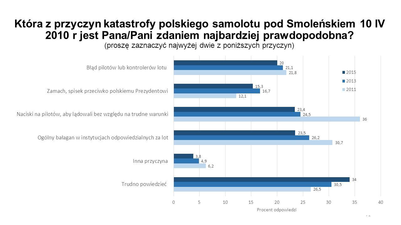 Która z przyczyn katastrofy polskiego samolotu pod Smoleńskiem 10 IV 2010 r jest Pana/Pani zdaniem najbardziej prawdopodobna? (proszę zaznaczyć najwyż