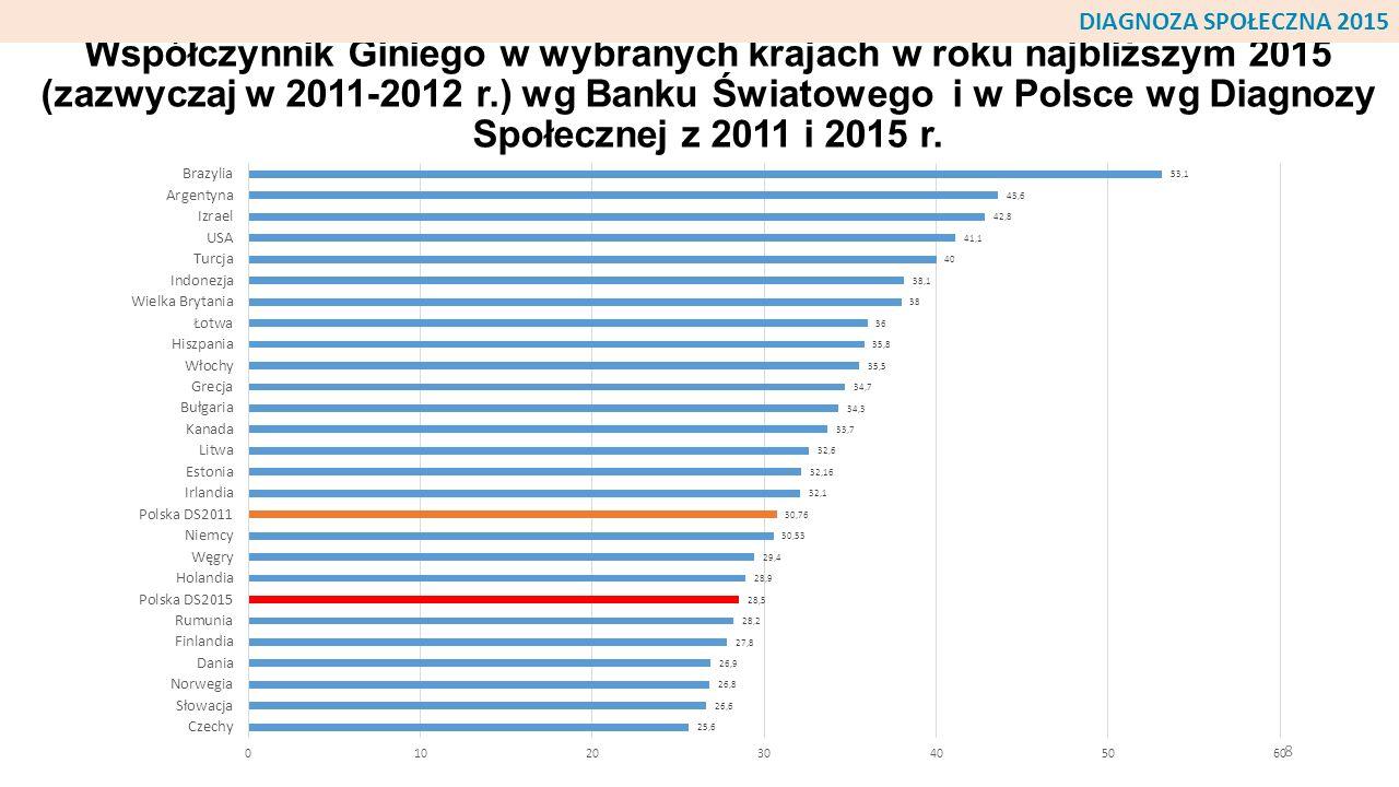 Współczynnik Giniego w wybranych krajach w roku najbliższym 2015 (zazwyczaj w 2011-2012 r.) wg Banku Światowego i w Polsce wg Diagnozy Społecznej z 20
