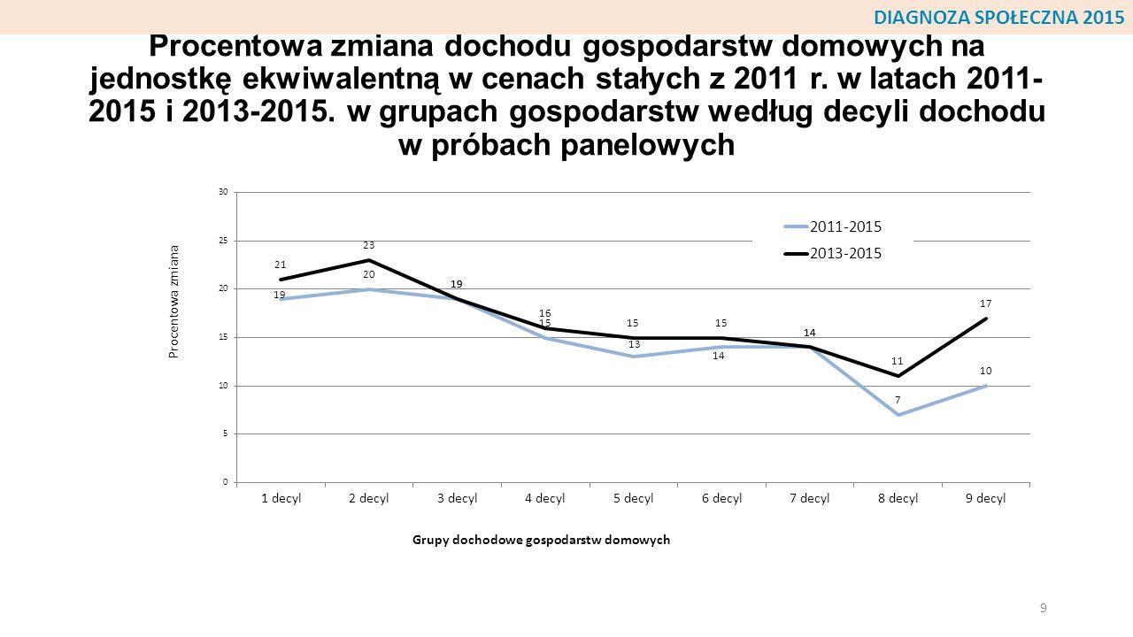 Procentowa zmiana dochodu gospodarstw domowych na jednostkę ekwiwalentną w cenach stałych z 2011 r. w latach 2011- 2015 i 2013-2015. w grupach gospoda
