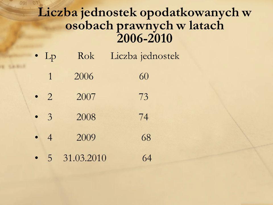 Liczba jednostek opodatkowanych w osobach prawnych w latach 2006-2010 Lp Rok Liczba jednostek 1 2006 60 2 2007 73 3 2008 74 4 2009 68 5 31.03.2010 64
