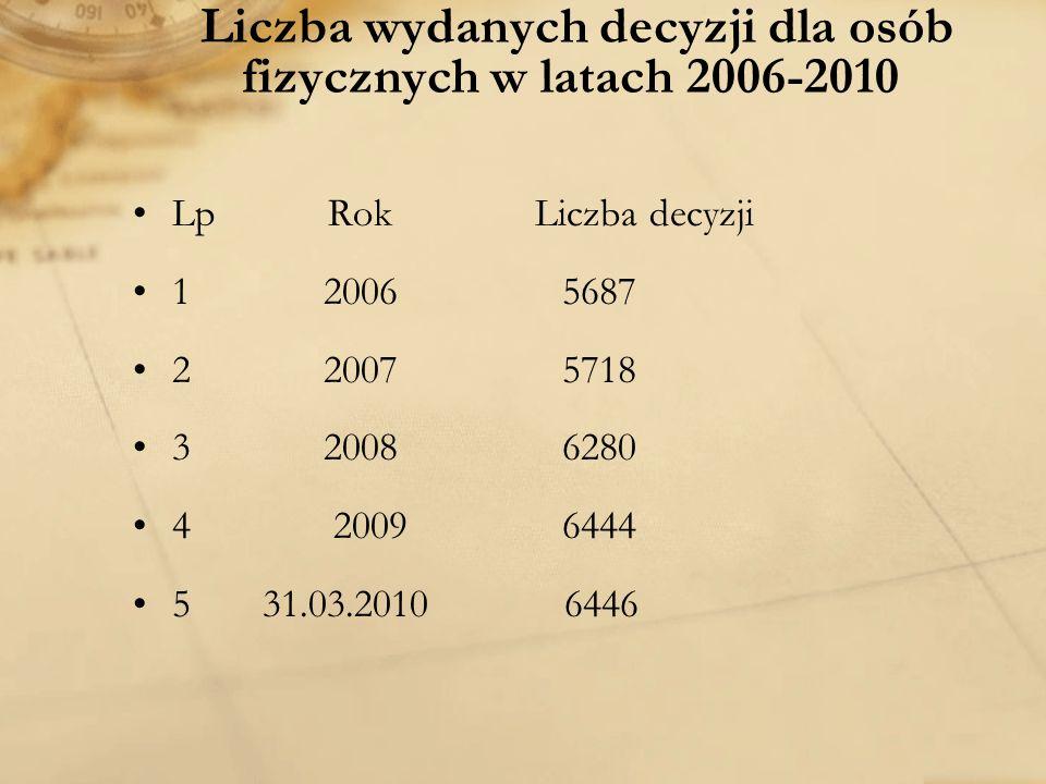 Liczba wydanych decyzji dla osób fizycznych w latach 2006-2010 Lp Rok Liczba decyzji 1 2006 5687 2 2007 5718 3 2008 6280 4 2009 6444 5 31.03.2010 6446