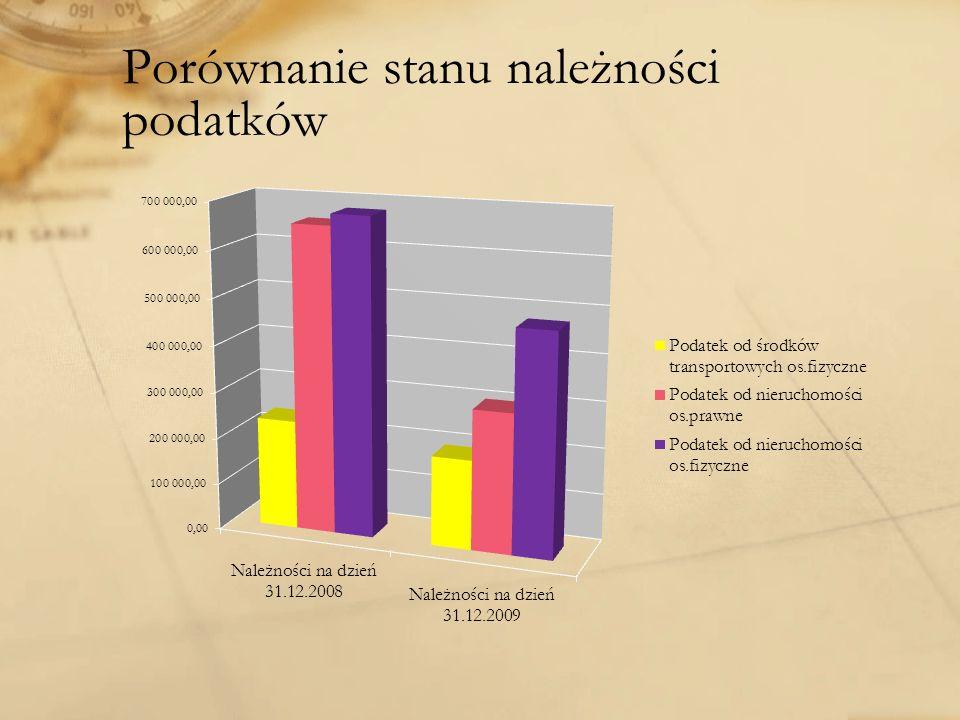 Porównanie stanu należności podatków