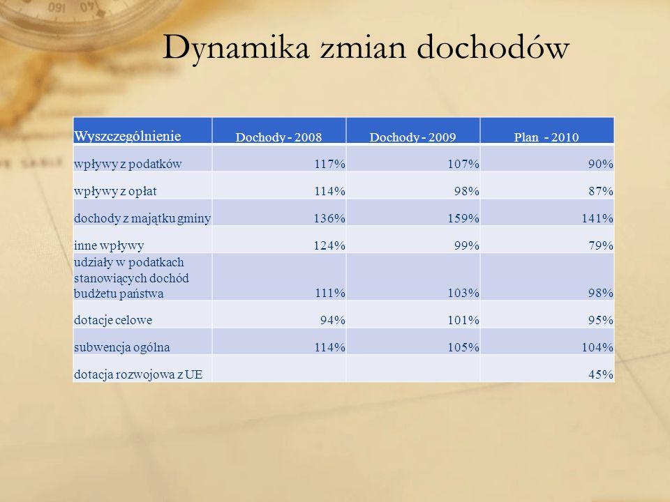 Dynamika zmian dochodów Wyszczególnienie Dochody - 2008Dochody - 2009Plan - 2010 wpływy z podatków117%107%90% wpływy z opłat114%98%87% dochody z mająt