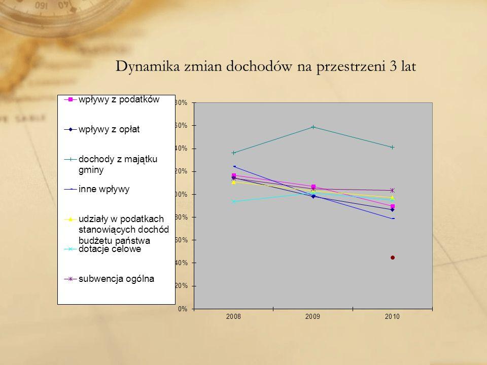 Dynamika zmian dochodów na przestrzeni 3 lat