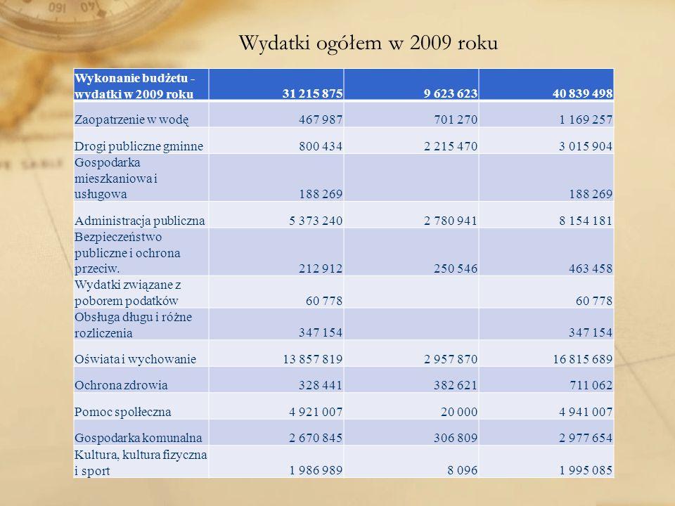 Wydatki ogółem w 2009 roku Wykonanie budżetu - wydatki w 2009 roku31 215 8759 623 62340 839 498 Zaopatrzenie w wodę467 987701 2701 169 257 Drogi publi