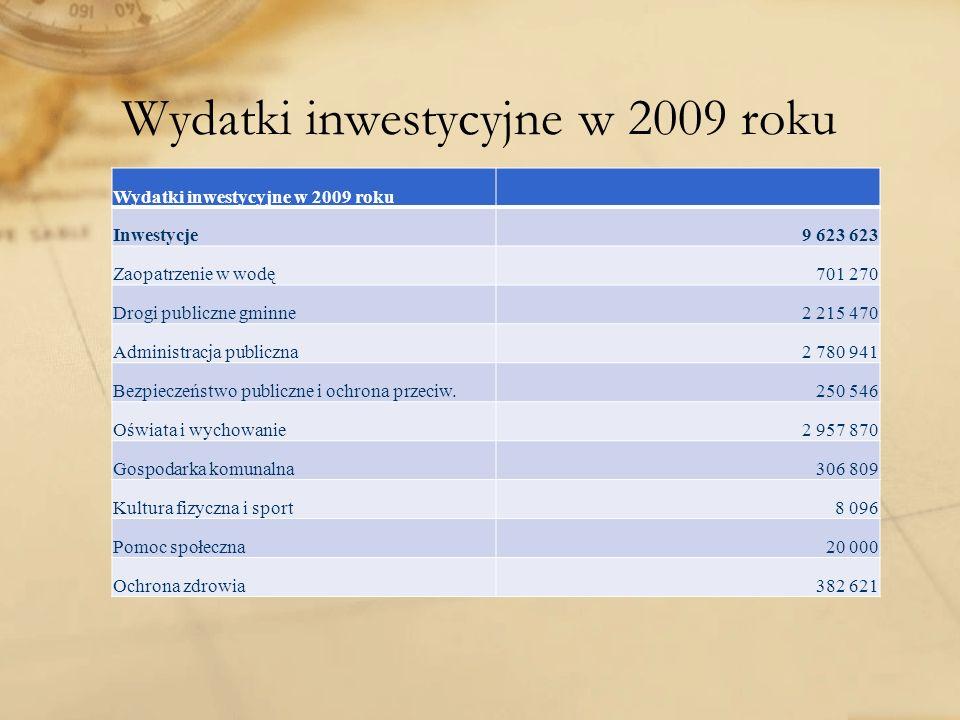 Wydatki inwestycyjne w 2009 roku Inwestycje9 623 623 Zaopatrzenie w wodę701 270 Drogi publiczne gminne2 215 470 Administracja publiczna2 780 941 Bezpi