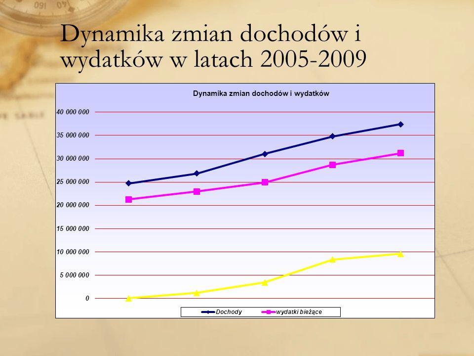 Dynamika zmian dochodów i wydatków w latach 2005-2009
