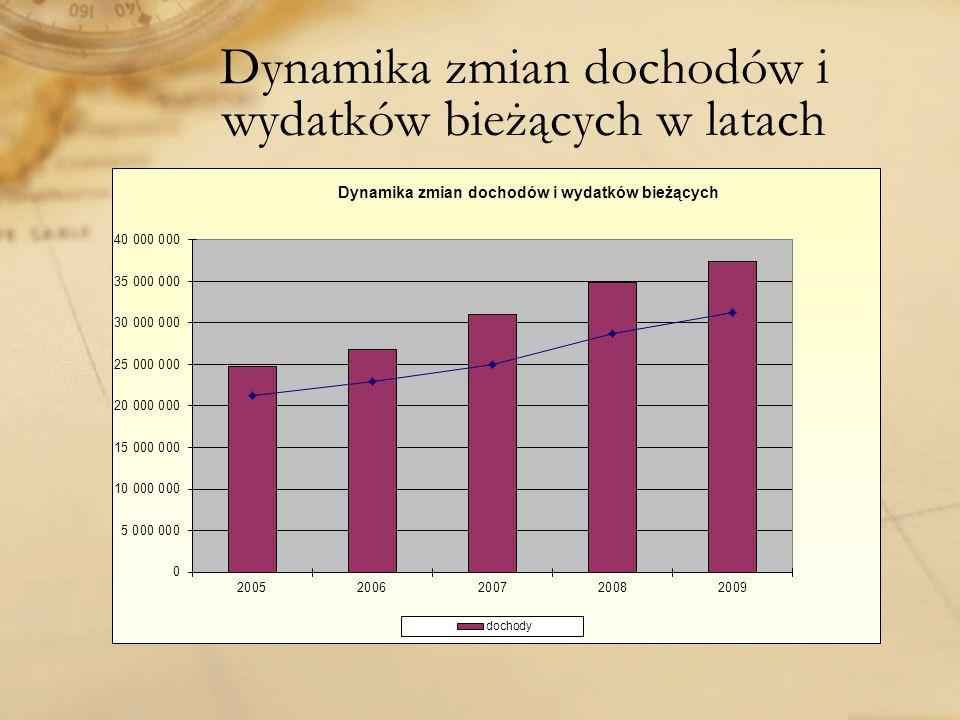 Dynamika zmian dochodów i wydatków bieżących w latach