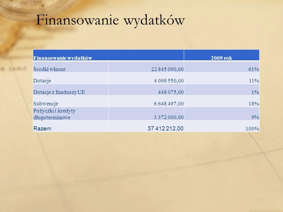 Finansowanie wydatków 2009 rok Środki własne22 845 090,0061% Dotacje4 098 550,0011% Dotacje z funduszy UE448 075,001% Subwencje6 648 497,0018% Pożyczki i kredyty długoterminowe3 372 000,009% Razem37 412 212,00100%