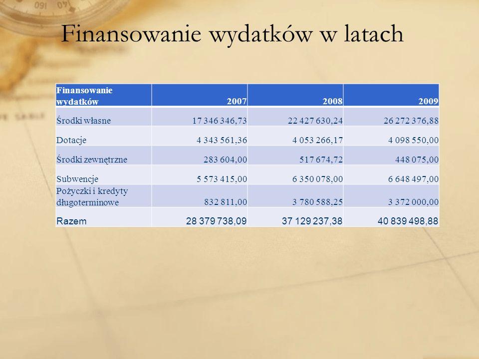 Finansowanie wydatków w latach Finansowanie wydatków200720082009 Środki własne17 346 346,7322 427 630,2426 272 376,88 Dotacje4 343 561,364 053 266,174