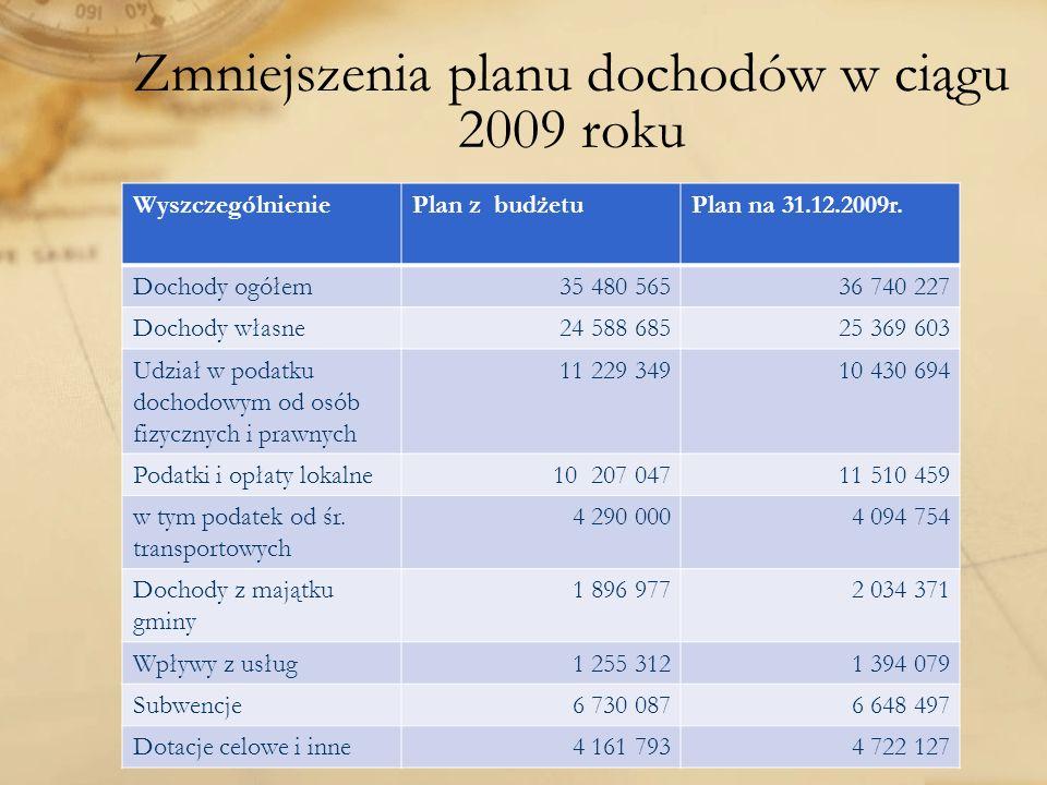 Zmniejszenia planu dochodów w ciągu 2009 roku WyszczególnieniePlan z budżetuPlan na 31.12.2009r. Dochody ogółem35 480 56536 740 227 Dochody własne24 5