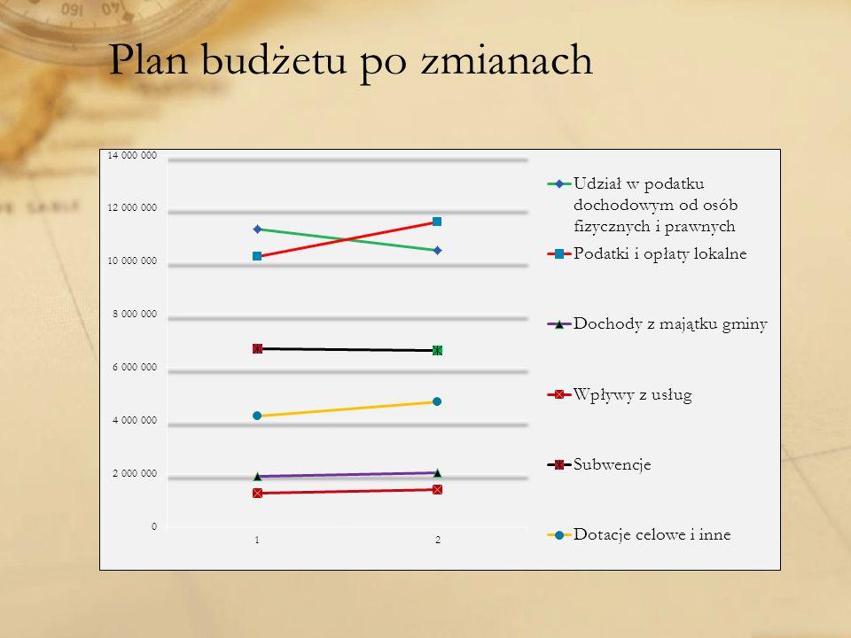 Plan budżetu po zmianach