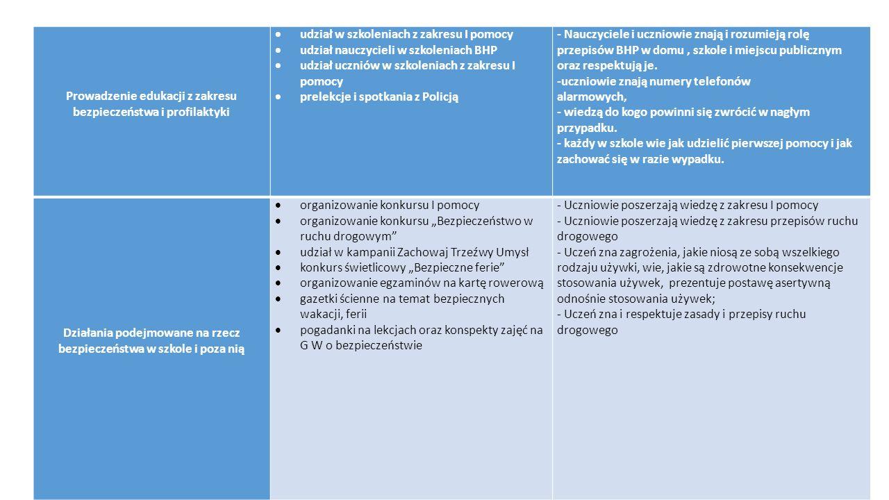 Prowadzenie edukacji z zakresu bezpieczeństwa i profilaktyki  udział w szkoleniach z zakresu I pomocy  udział nauczycieli w szkoleniach BHP  udział