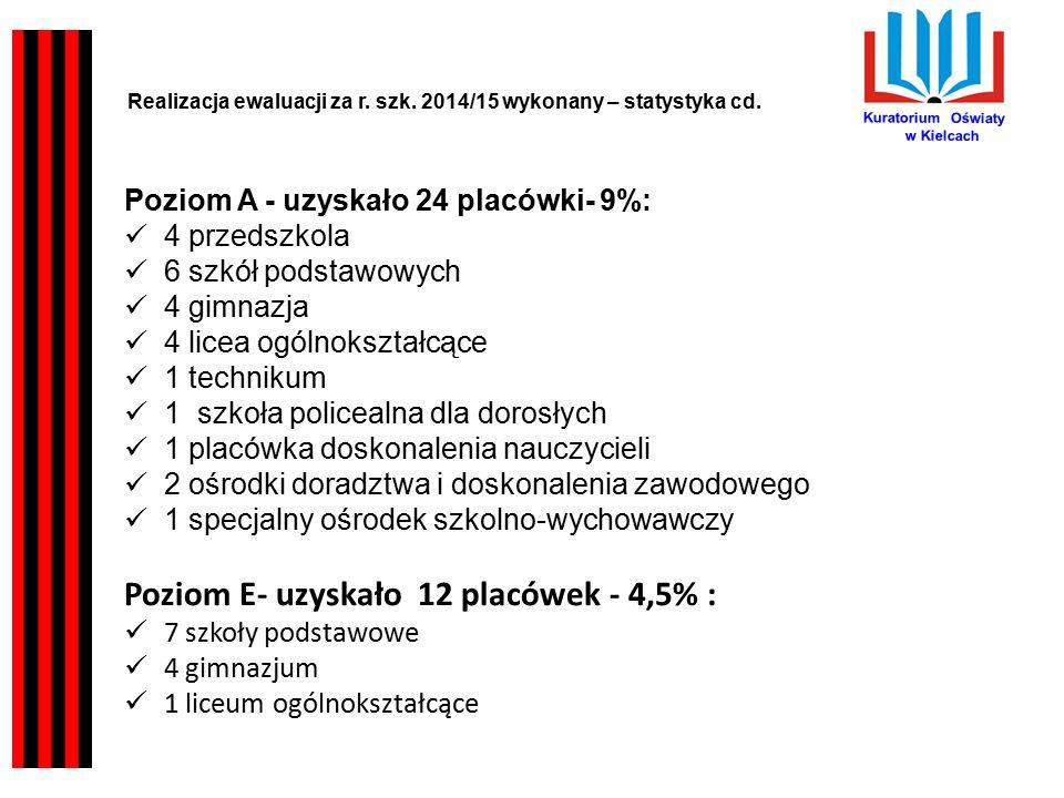 Kuratorium Oświaty w Kielcach Poziom A - uzyskało 24 placówki- 9%: 4 przedszkola 6 szkół podstawowych 4 gimnazja 4 licea ogólnokształcące 1 technikum 1 szkoła policealna dla dorosłych 1 placówka doskonalenia nauczycieli 2 ośrodki doradztwa i doskonalenia zawodowego 1 specjalny ośrodek szkolno-wychowawczy Poziom E- uzyskało 12 placówek - 4,5% : 7 szkoły podstawowe 4 gimnazjum 1 liceum ogólnokształcące Realizacja ewaluacji za r.