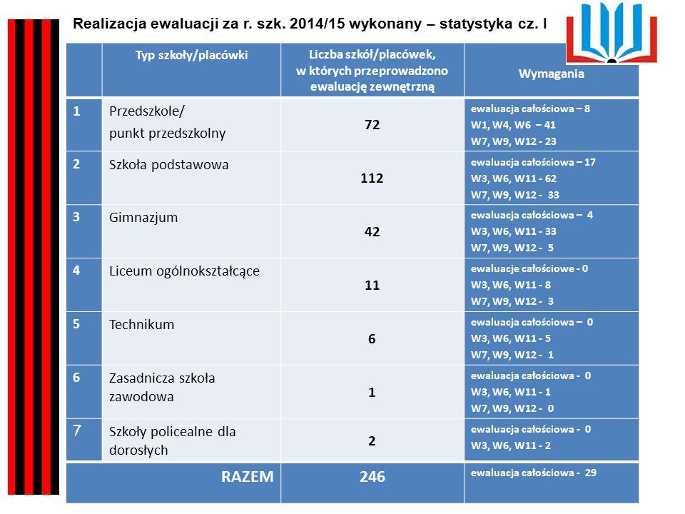Typ szkoły/placówkiLiczba szkół/placówek, w których przeprowadzono ewaluację zewnętrzną Wymagania 1Przedszkole/ punkt przedszkolny 72 ewaluacja całościowa – 8 W1, W4, W6 – 41 W7, W9, W12 - 23 2 Szkoła podstawowa 112 ewaluacja całościowa – 17 W3, W6, W11 - 62 W7, W9, W12 - 33 3 Gimnazjum 42 ewaluacja całościowa – 4 W3, W6, W11 - 33 W7, W9, W12 - 5 4 Liceum ogólnokształcące 11 ewaluacje całościowe - 0 W3, W6, W11 - 8 W7, W9, W12 - 3 5 Technikum 6 ewaluacja całościowa – 0 W3, W6, W11 - 5 W7, W9, W12 - 1 6 Zasadnicza szkoła zawodowa 1 ewaluacja całościowa - 0 W3, W6, W11 - 1 W7, W9, W12 - 0 7 Szkoły policealne dla dorosłych 2 ewaluacja całościowa - 0 W3, W6, W11 - 2 RAZEM246 ewaluacja całościowa - 29 Realizacja ewaluacji za r.