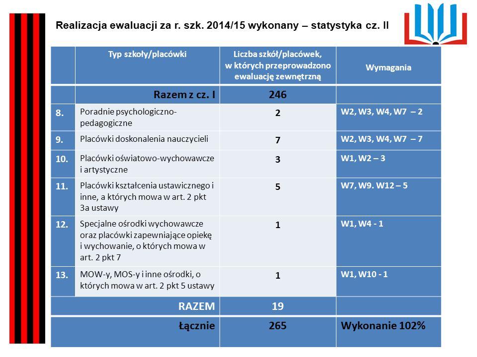 Kuratorium Oświaty w Kielcach Poziom spełnienia wymagań Placówki kształcenia ustawicznego i inne, o których mowa w art.