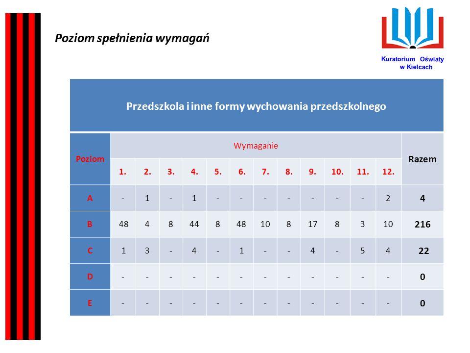 Kuratorium Oświaty w Kielcach Najczęściej występujące w arkuszach kontroli spostrzeżenia kontrolującego dotyczyły: Niezgodne z obowiązującymi przepisami określenie powodu (rodzaju niepełnosprawności) wydania orzeczenia o potrzebie kształcenia specjalnego.