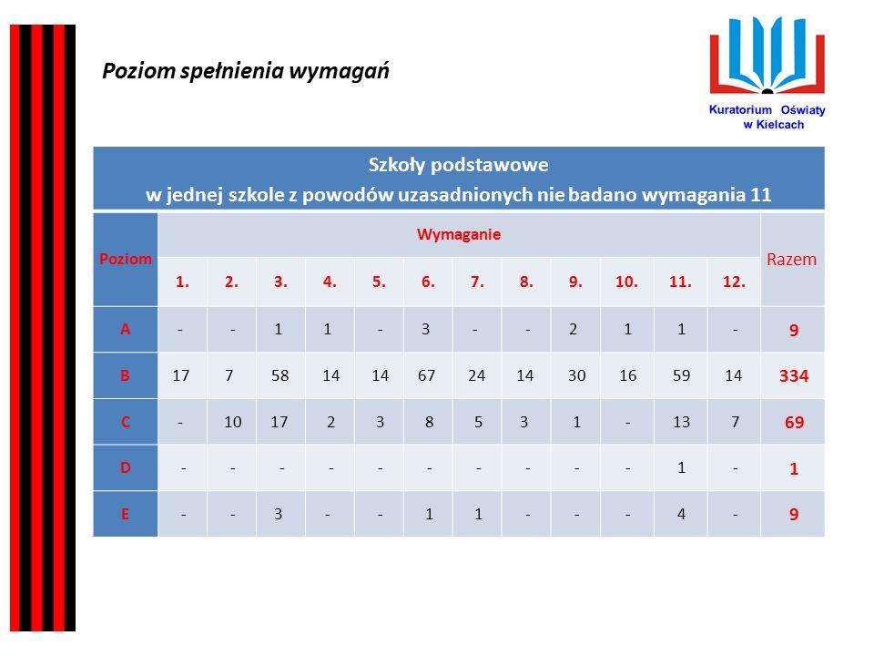Kuratorium Oświaty w Kielcach Rekomendacje dotyczące planowania nadzoru pedagogicznego na rok szkolny 2015/2016 - wynikające z wniosków z ewaluacji i kontroli planowych: 1.Przygotowywać kadrę pedagogiczną do kompleksowego kształcenia umiejętności kluczowych w procesie edukacyjnym na wszystkich etapach kształcenia.
