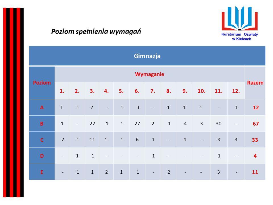 Kuratorium Oświaty w Kielcach Najczęściej wydawane zalecenia dotyczyły zobowiązania dyrektorów do: Systematycznego rozpoznawania i diagnozowania zagrożeń związanych z uzależnieniem, zgodnie z §2 pkt 1 rozporządzenia Ministra Edukacji Narodowej i Sportu z dnia 31 stycznia 2003 r.