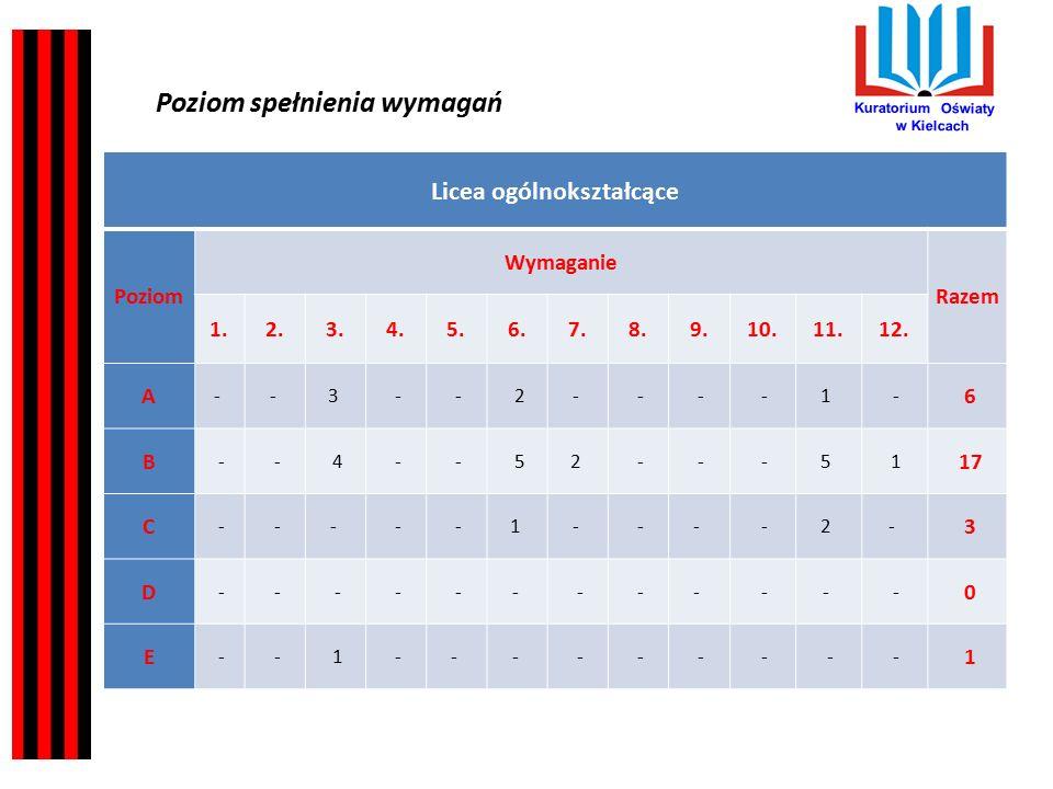 Kuratorium Oświaty w Kielcach Wnioski dla szkół/placówek wynikające z obserwacji poczynionych podczas przeprowadzonych ewaluacji: 1.We wszystkich typach szkół ustalana oferta edukacyjna umożliwia realizację podstawy programowej.