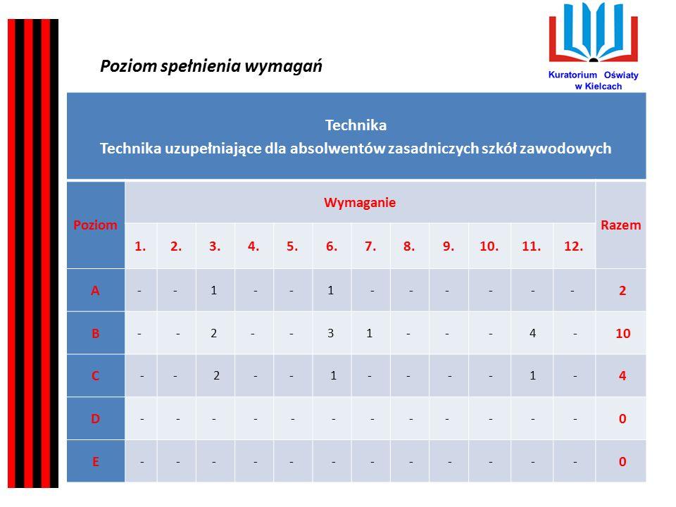 Kuratorium Oświaty w Kielcach Wnioski dla szkół/placówek wynikające z obserwacji poczynionych podczas przeprowadzonych ewaluacji: 5.Procesy edukacyjne nie zawsze są zorganizowane w sposób sprzyjający uczeniu.