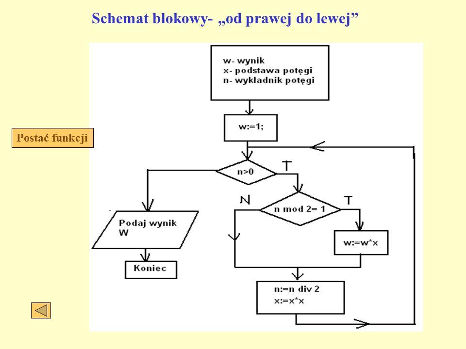 """Schemat blokowy- """"od prawej do lewej Postać funkcji"""