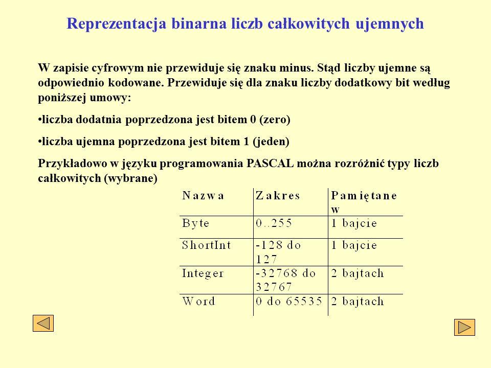 Reprezentacja binarna liczb całkowitych ujemnych W zapisie cyfrowym nie przewiduje się znaku minus.