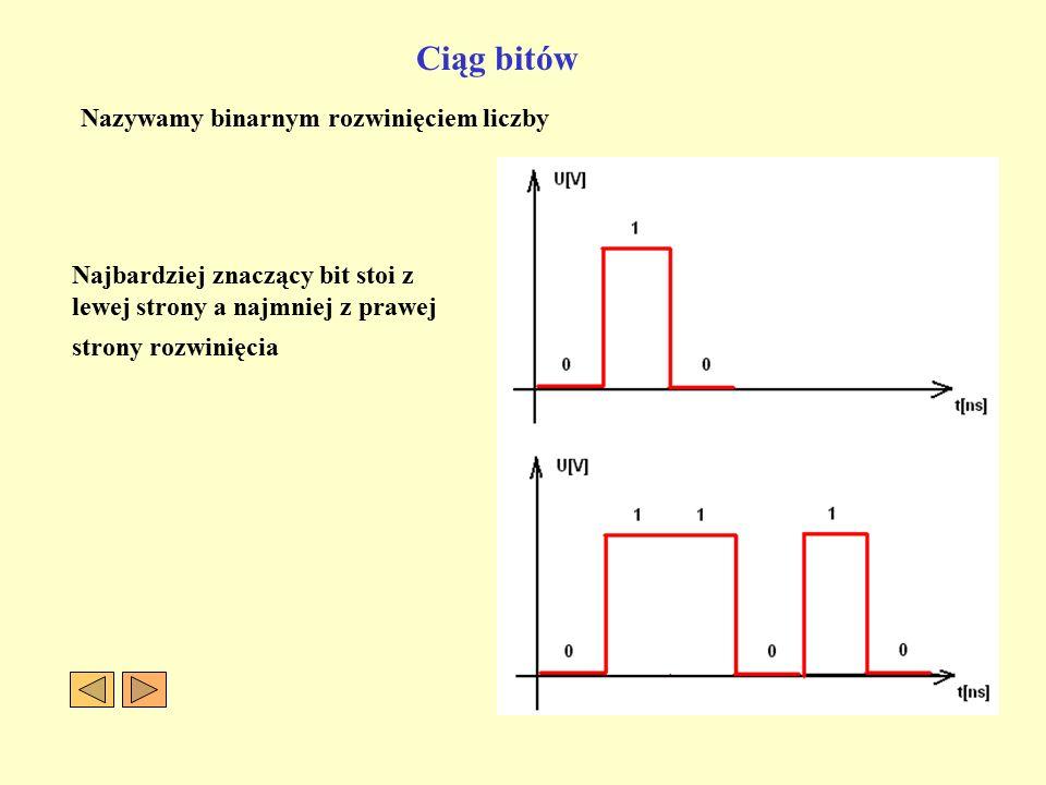 Ciąg bitów Nazywamy binarnym rozwinięciem liczby Najbardziej znaczący bit stoi z lewej strony a najmniej z prawej strony rozwinięcia