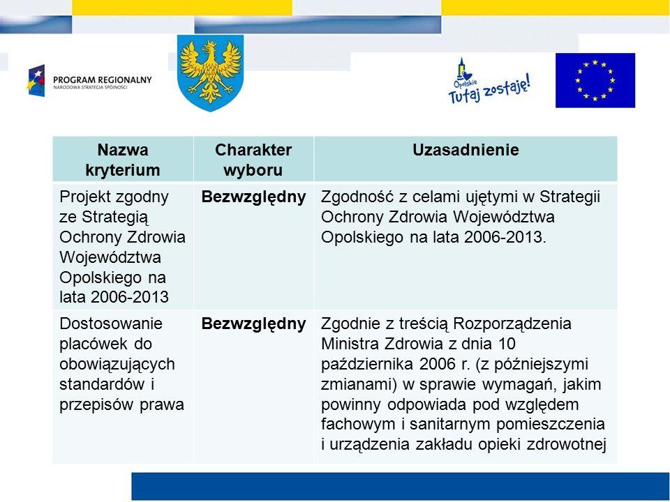 Nazwa kryterium Charakter wyboru Uzasadnienie Projekt zgodny ze Strategią Ochrony Zdrowia Województwa Opolskiego na lata 2006-2013 BezwzględnyZgodność z celami ujętymi w Strategii Ochrony Zdrowia Województwa Opolskiego na lata 2006-2013.