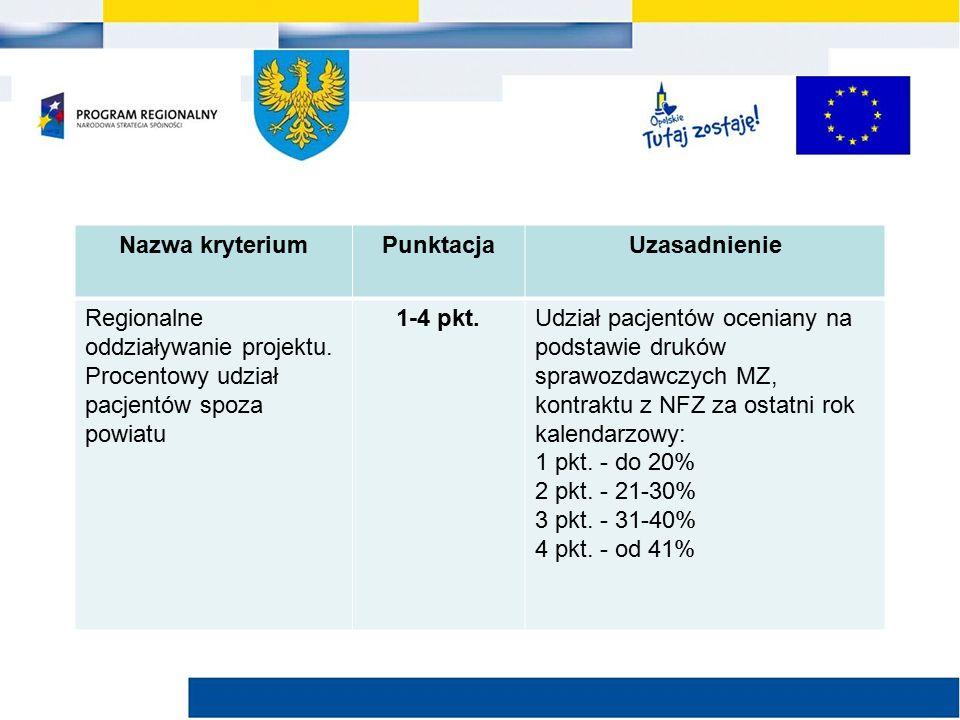 Nazwa kryteriumPunktacjaUzasadnienie Regionalne oddziaływanie projektu.