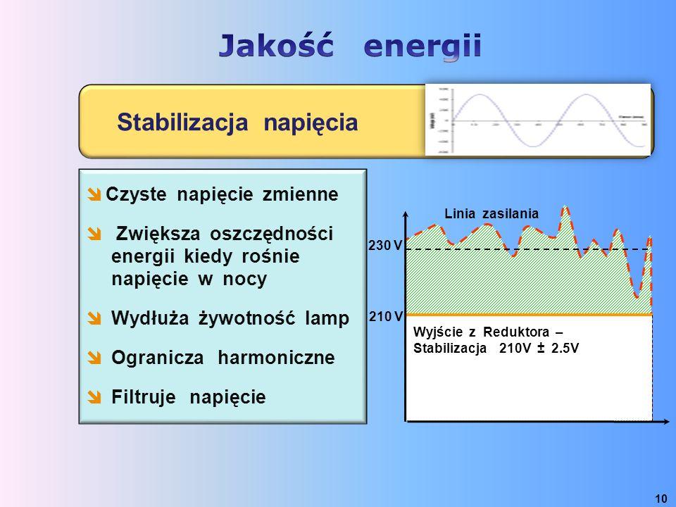 10 Stabilizacja napięcia 230 V Wyjście z Reduktora – Stabilizacja 210V ± 2.5V 210 V Linia zasilania  Czyste napięcie zmienne  Zwiększa oszczędności