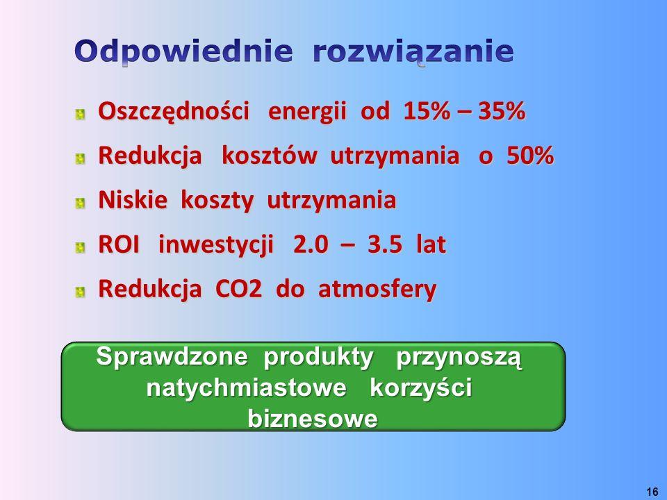 Oszczędności energii od 15% – 35% Redukcja kosztów utrzymania o 50% Niskie koszty utrzymania ROI inwestycji 2.0 – 3.5 lat Redukcja CO2 do atmosfery 16