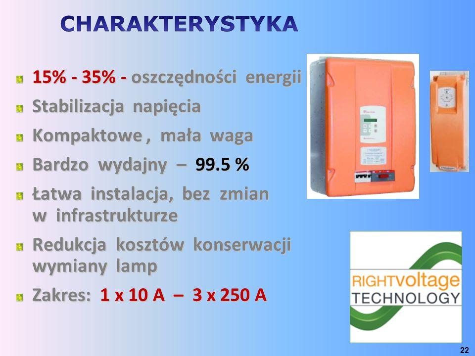 15% - 35% - oszczędności energii Stabilizacja napięcia Kompaktowe, mała waga Bardzo wydajny – 99.5 % Łatwa instalacja, bez zmian w infrastrukturze Red