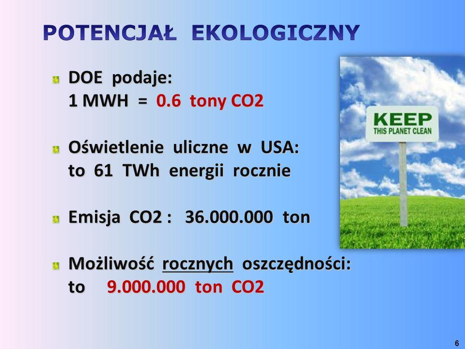 DOE podaje: 1 MWH = 0.6 tony CO2 Oświetlenie uliczne w USA: to 61 TWh energii rocznie Emisja CO2 : 36.000.000 ton Możliwość rocznych oszczędności: to