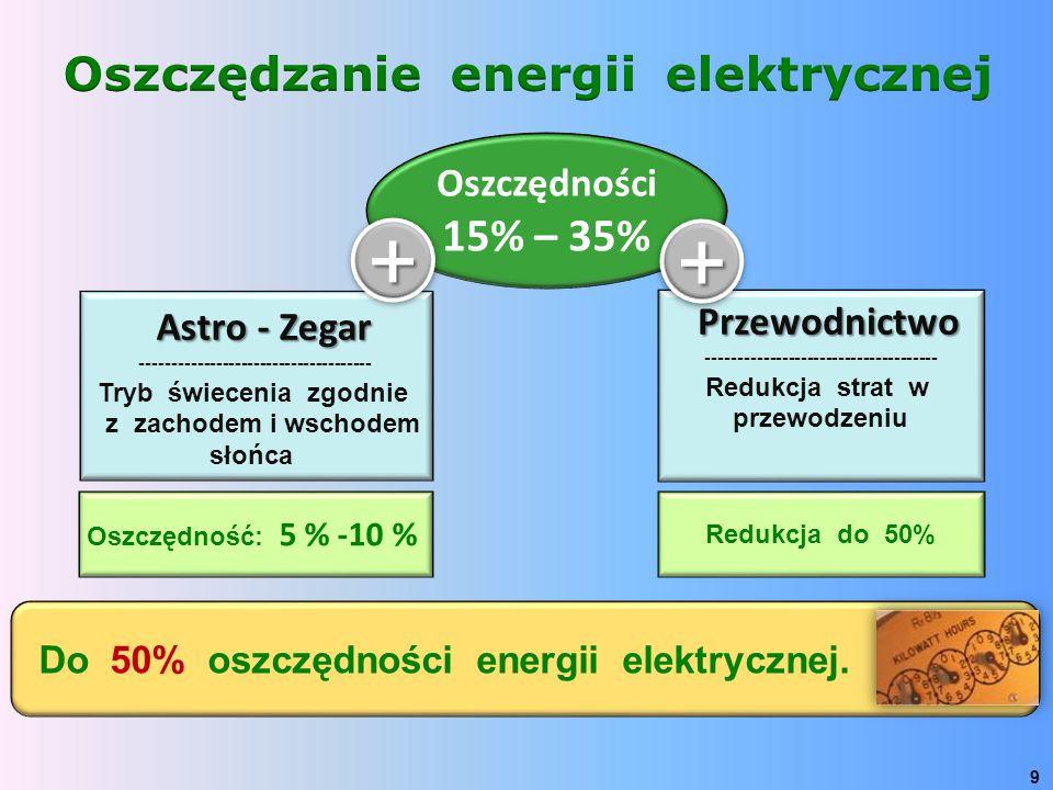 Do 50% oszczędności energii elektrycznej. 9 Oszczędności 15% – 35% Astro - Zegar Astro - Zegar ------------------------------------- Tryb świecenia zg