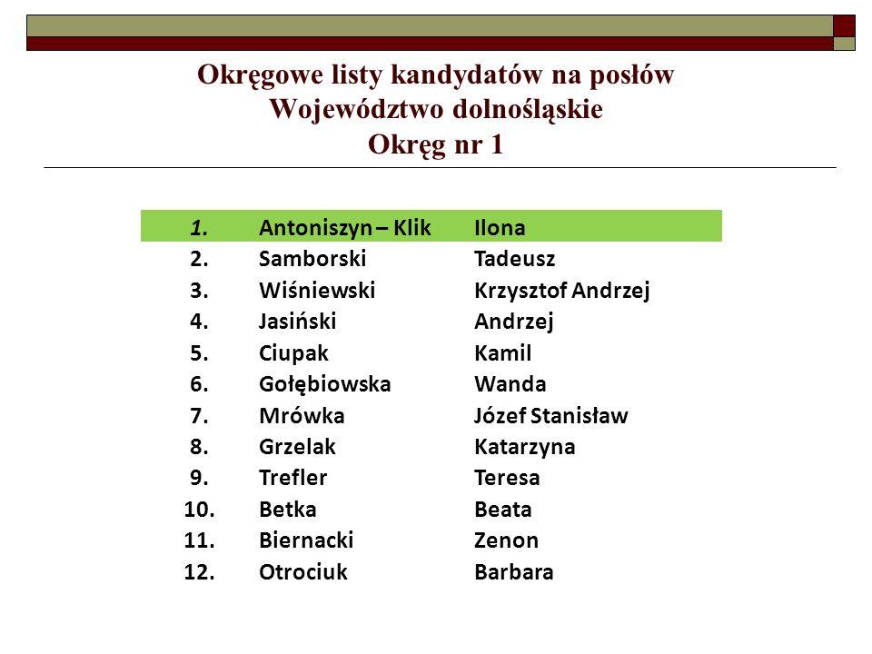 Okręgowe listy kandydatów na posłów Województwo śląskie Okręg nr 32 13.SocholikVioletta 14.MachTeresa 15.ZielińskaTeresa 16.MałotaKamil 17.StachAdam 18.LatosMarcin