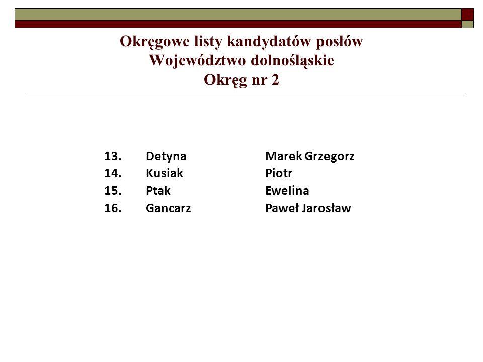 Okręgowe listy kandydatów posłów Województwo dolnośląskie Okręg nr 2 13.DetynaMarek Grzegorz 14.KusiakPiotr 15.PtakEwelina 16.GancarzPaweł Jarosław