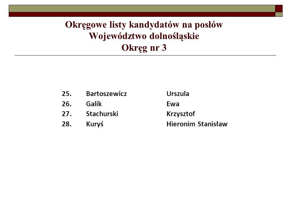 Okręgowe listy kandydatów na posłów Województwo śląskie Okręg nr 30 13.Niestrój-TlołkaDominika 14.JeszkaKrzysztof 15.KuśkaAneta 16.GizdońJan 17.AdamczykElżbieta 18.KolorzMarian