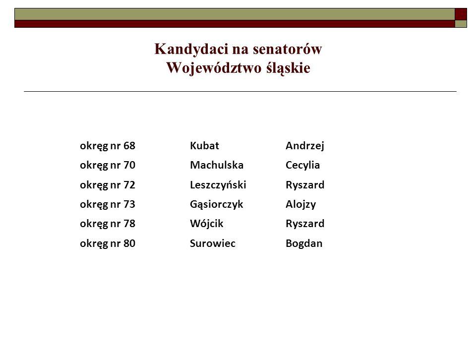 Kandydaci na senatorów Województwo śląskie okręg nr 68KubatAndrzej okręg nr 70MachulskaCecylia okręg nr 72LeszczyńskiRyszard okręg nr 73GąsiorczykAlojzy okręg nr 78WójcikRyszard okręg nr 80SurowiecBogdan