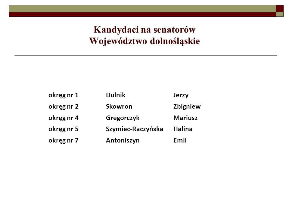 Kandydaci na senatorów Województwo lubelskie okręg nr 15NiezgodaMarceli Mateusz okręg nr 17FilipiukMariusz okręg nr 18ZającJózef okręg nr 19MatejHenryk