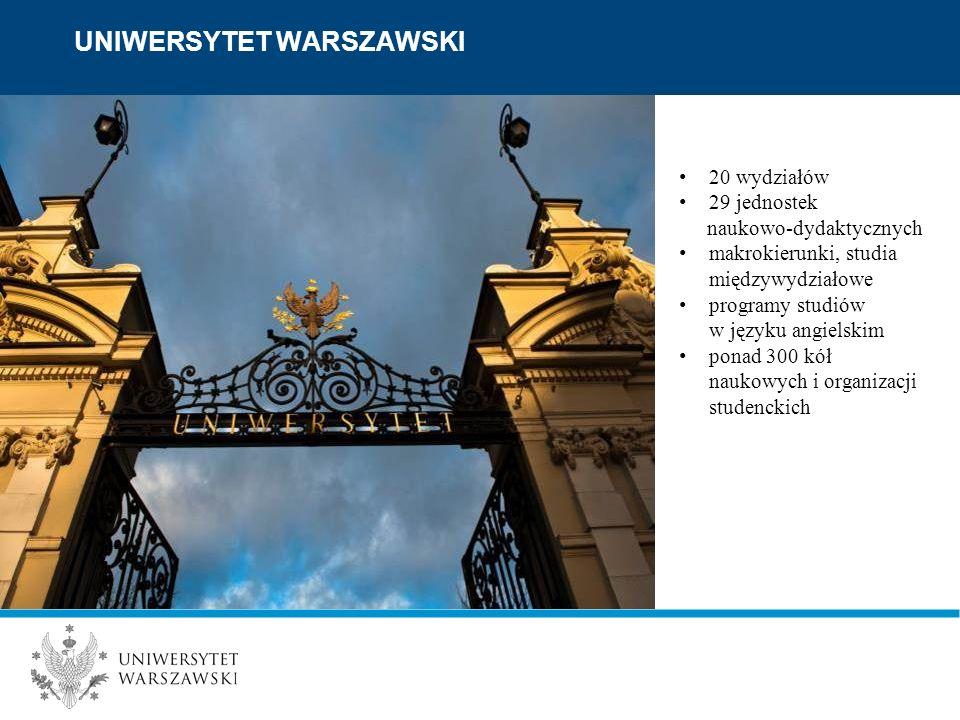 UNIWERSYTET WARSZAWSKI 20 wydziałów 29 jednostek naukowo-dydaktycznych makrokierunki, studia międzywydziałowe programy studiów w języku angielskim ponad 300 kół naukowych i organizacji studenckich