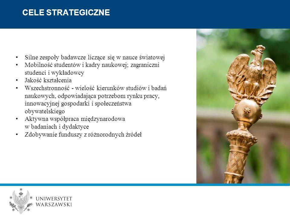 Silne zespoły badawcze liczące się w nauce światowej Mobilność studentów i kadry naukowej; zagraniczni studenci i wykładowcy Jakość kształcenia Wszechstronność - wielość kierunków studiów i badań naukowych, odpowiadająca potrzebom rynku pracy, innowacyjnej gospodarki i społeczeństwa obywatelskiego Aktywna współpraca międzynarodowa w badaniach i dydaktyce Zdobywanie funduszy z różnorodnych źródeł CELE STRATEGICZNE