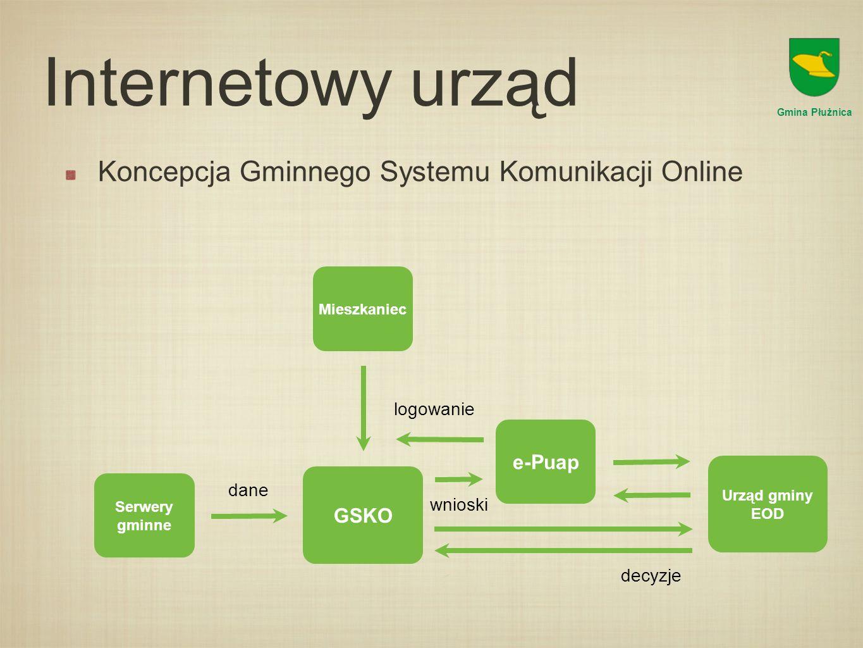 Internetowy urząd Koncepcja Gminnego Systemu Komunikacji Online GSKO Gmina Płużnica