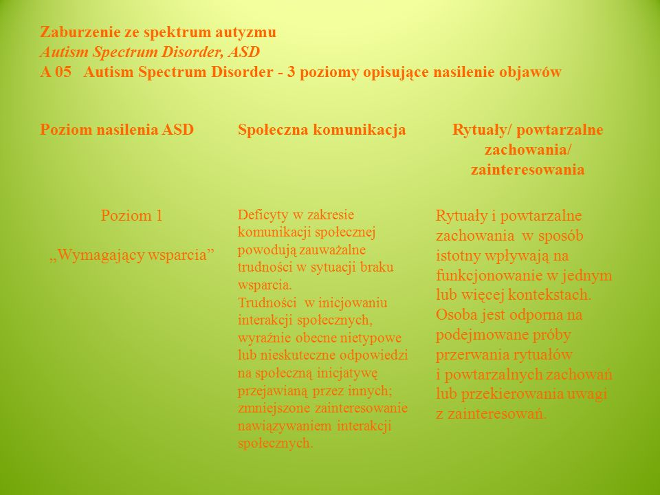 """Zaburzenie ze spektrum autyzmu Autism Spectrum Disorder, ASD A 05 Autism Spectrum Disorder - 3 poziomy opisujące nasilenie objawów Poziom nasilenia ASDSpołeczna komunikacjaRytuały/ powtarzalne zachowania/ zainteresowania Poziom 1 """"Wymagający wsparcia Deficyty w zakresie komunikacji społecznej powodują zauważalne trudności w sytuacji braku wsparcia."""