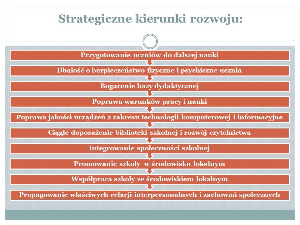 Strategiczne kierunki rozwoju: Propagowanie właściwych relacji interpersonalnych i zachowań społecznych Współpraca szkoły ze środowiskiem lokalnym Pro